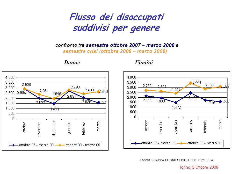 Torino, 5 Ottobre 2009 Flusso dei disoccupati suddivisi per genere confronto tra semestre ottobre 2007 – marzo 2008 e semestre crisi (ottobre 2008 – marzo 2009) DonneUomini Fonte: CRONACHE dai CENTRI PER L'IMPIEGO