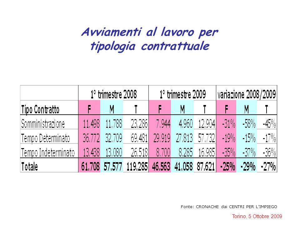 Torino, 5 Ottobre 2009 Avviamenti al lavoro per tipologia contrattuale Fonte: CRONACHE dai CENTRI PER L'IMPIEGO