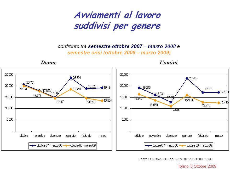 Torino, 5 Ottobre 2009 Avviamenti al lavoro suddivisi per genere Fonte: CRONACHE dai CENTRI PER L'IMPIEGO confronto tra semestre ottobre 2007 – marzo