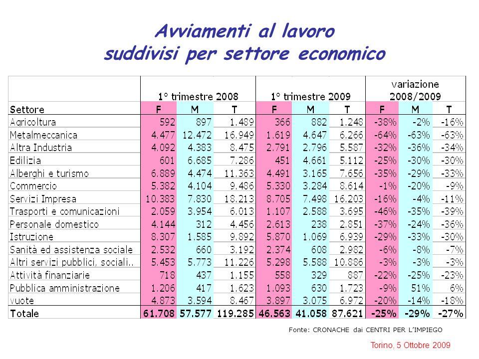 Torino, 5 Ottobre 2009 Incidenza della durata dei contratti a termine Fonte: CRONACHE dai CENTRI PER L'IMPIEGO confronto tra semestre ottobre 2007 – marzo 2008 e semestre crisi (ottobre 2008 – marzo 2009)