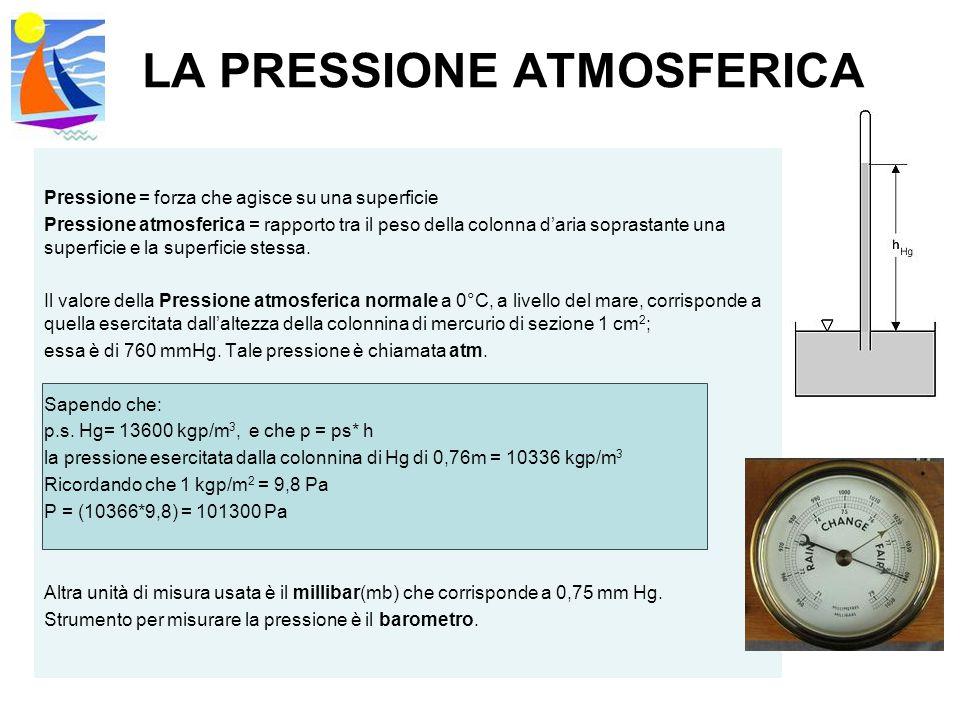 LA PRESSIONE ATMOSFERICA Pressione = forza che agisce su una superficie Pressione atmosferica = rapporto tra il peso della colonna d'aria soprastante