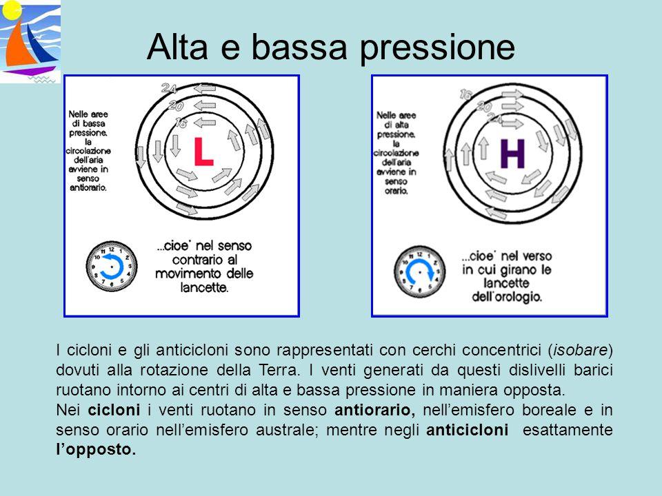 Alta e bassa pressione I cicloni e gli anticicloni sono rappresentati con cerchi concentrici (isobare) dovuti alla rotazione della Terra. I venti gene