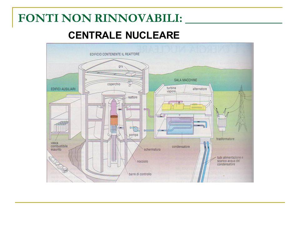 FONTI NON RINNOVABILI: ________________ CENTRALE NUCLEARE