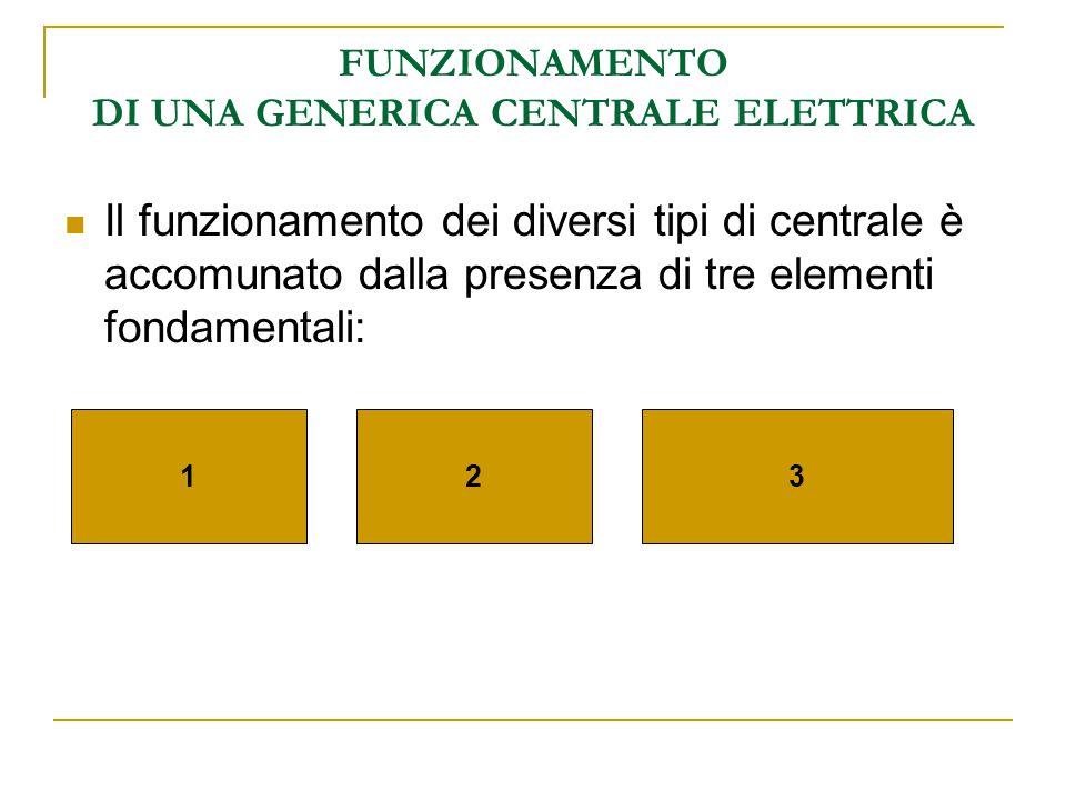 FUNZIONAMENTO DI UNA GENERICA CENTRALE ELETTRICA Il funzionamento dei diversi tipi di centrale è accomunato dalla presenza di tre elementi fondamentali: 123