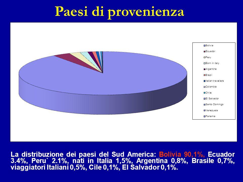 Paesi di provenienza La distribuzione dei paesi del Sud America: Bolivia 90,1%, Ecuador 3.4%, Peru` 2.1%, nati in Italia 1,5%, Argentina 0,8%, Brasile