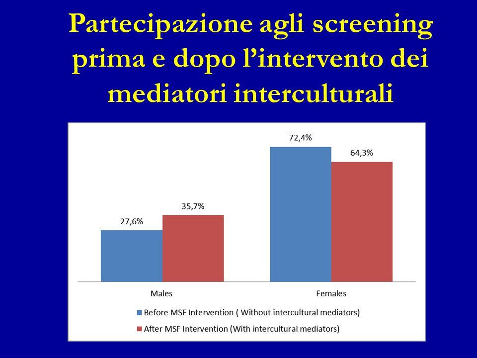 Partecipazione agli screening prima e dopo l'intervento dei mediatori interculturali