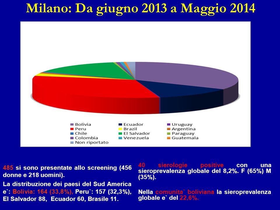 Milano: Da giugno 2013 a Maggio 2014 485 si sono presentate allo screening (456 donne e 218 uomini). La distribuzione dei paesi del Sud America e`: Bo