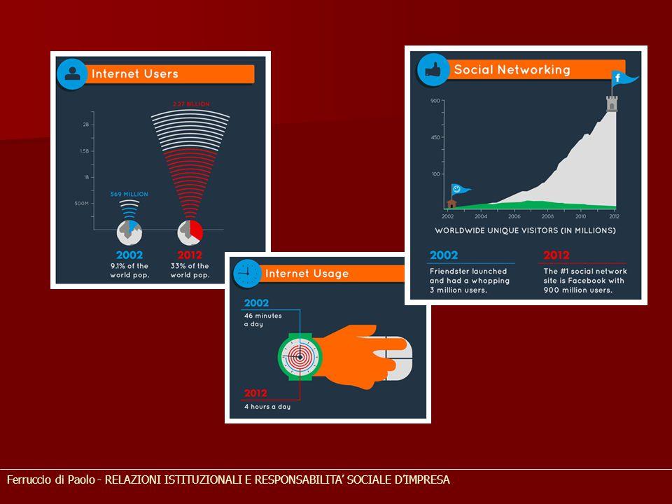 Decimo rapporto Censis sulla comunicazione L'Era Biomediatica Perennemente connessi Internet e web 2.0 irrompono nella vita quotidiana, crescono i social network Miniaturizzazione dei dispositivi hardware, proliferazione delle connessioni utili L'utente è il contenuto Contenuti generati dagli utenti (forum, blog, enciclopedia software liberi) Esibizione digitale del sé (foto, eventi di vita, opinioni, relazioni…) Vola il social in rete 67% internauti su facebook (49% nel 2011) pari al 41,3% degli italiani e al 79,7% dei giovani YouTube consultato dal 62% dei navigatori di internete (55% nel 2011) pari al 38,3 degli italiani