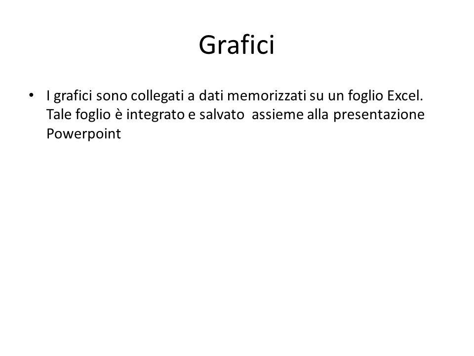 Grafici I grafici sono collegati a dati memorizzati su un foglio Excel. Tale foglio è integrato e salvato assieme alla presentazione Powerpoint