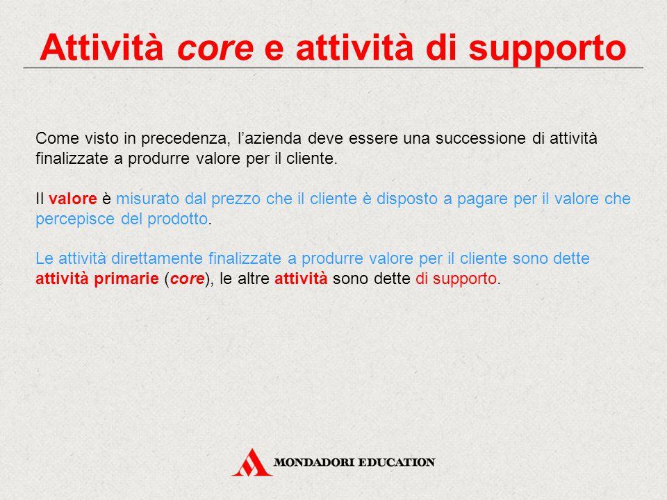 Attività core e attività di supporto Come visto in precedenza, l'azienda deve essere una successione di attività finalizzate a produrre valore per il cliente.
