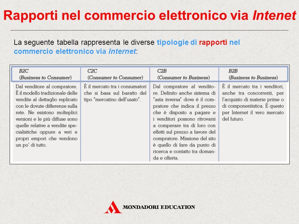 Rapporti nel commercio elettronico via Intenet La seguente tabella rappresenta le diverse tipologie di rapporti nel commercio elettronico via Internet:
