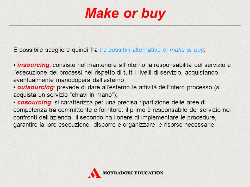 Make or buy È possibile scegliere quindi fra tre possibili alternative di make or buy: insourcing: consiste nel mantenere all'interno la responsabilit