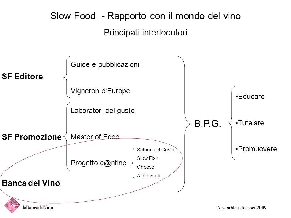 Assemblea dei soci 2009 Slow Food - Rapporto con il mondo del vino Principali interlocutori SF Promozione SF Editore Banca del Vino Laboratori del gusto Master of Food Progetto c@ntine Guide e pubblicazioni Vigneron d'Europe B.P.G.