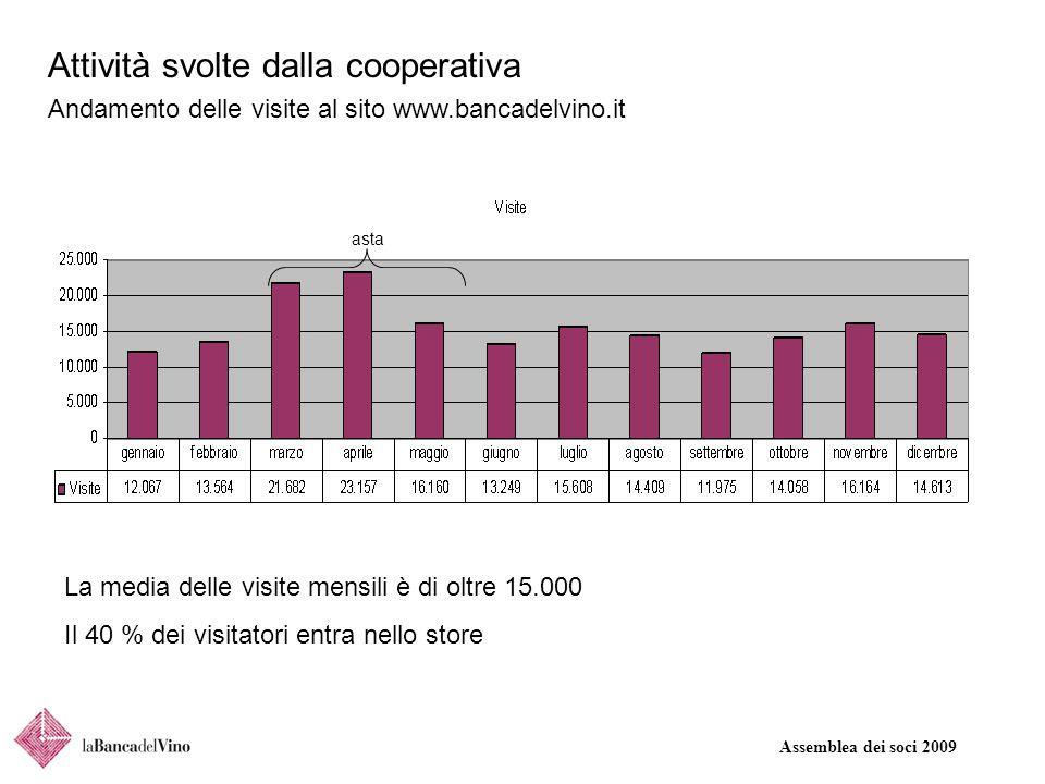 Assemblea dei soci 2009 Attività svolte dalla cooperativa Andamento delle visite al sito www.bancadelvino.it asta La media delle visite mensili è di o