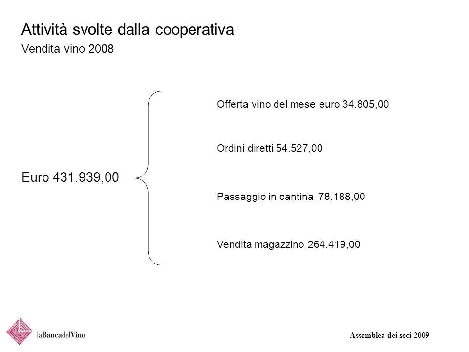 Assemblea dei soci 2009 Attività svolte dalla cooperativa Vendita vino 2008 Euro 431.939,00 Offerta vino del mese euro 34.805,00 Ordini diretti 54.527,00 Passaggio in cantina 78.188,00 Vendita magazzino 264.419,00
