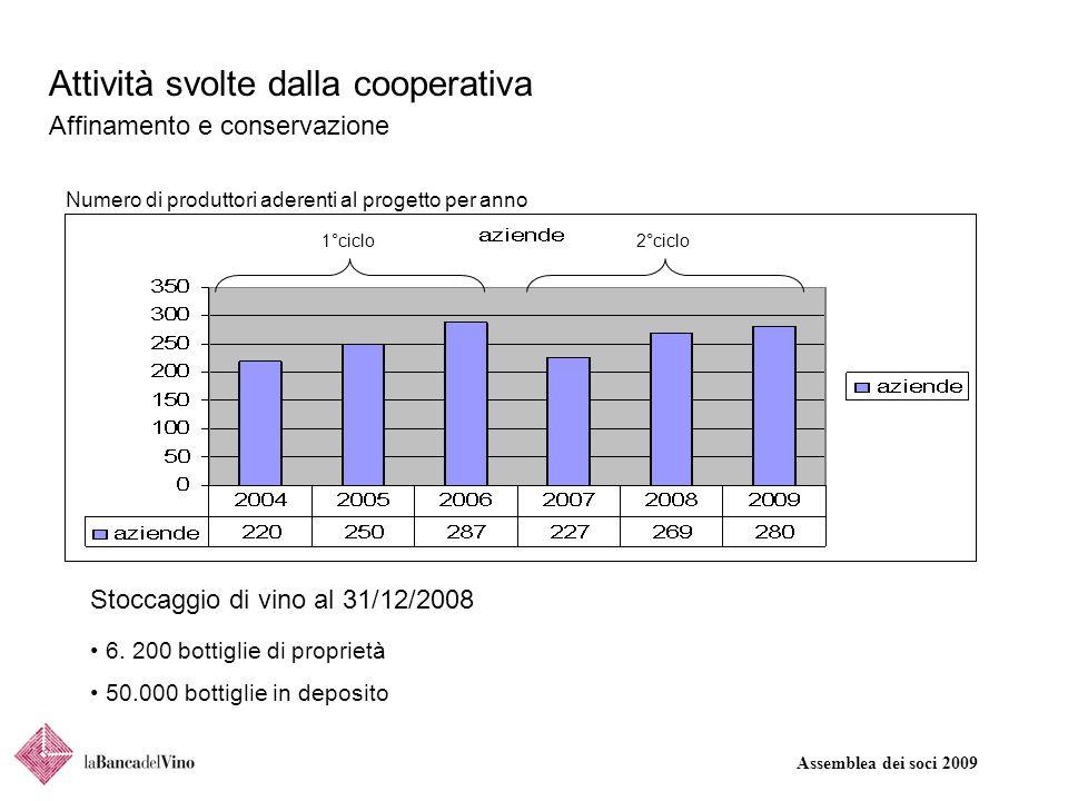 Assemblea dei soci 2009 Attività svolte dalla cooperativa Affinamento e conservazione Stoccaggio di vino al 31/12/2008 Numero di produttori aderenti al progetto per anno 6.