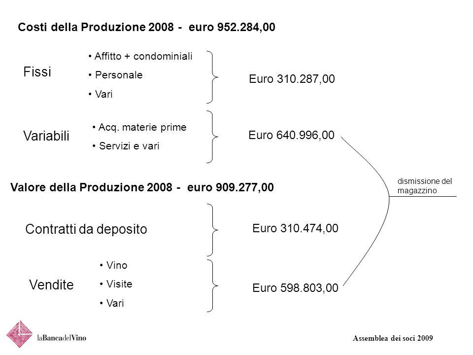 Assemblea dei soci 2009 Costi della Produzione 2008 - euro 952.284,00 Fissi Variabili Affitto + condominiali Personale Vari Acq. materie prime Servizi
