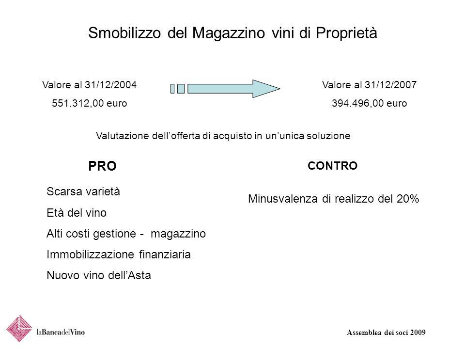Assemblea dei soci 2009 Smobilizzo del Magazzino vini di Proprietà Valore al 31/12/2004 551.312,00 euro Valore al 31/12/2007 394.496,00 euro Valutazio
