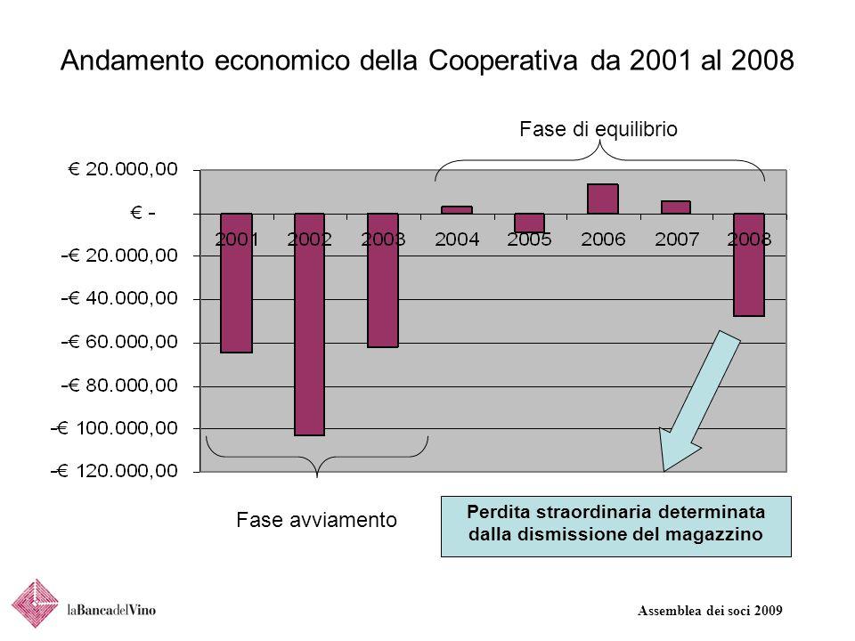 Assemblea dei soci 2009 Andamento economico della Cooperativa da 2001 al 2008 Fase di equilibrio Fase avviamento Perdita straordinaria determinata dalla dismissione del magazzino
