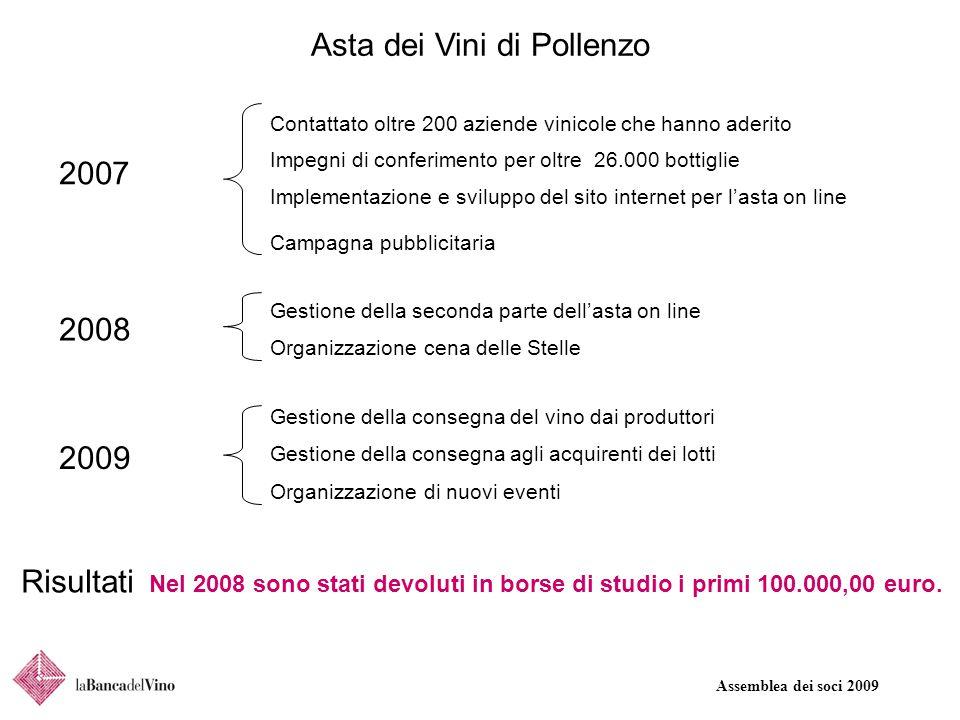 Assemblea dei soci 2009 Asta dei Vini di Pollenzo 2007 Contattato oltre 200 aziende vinicole che hanno aderito Impegni di conferimento per oltre 26.00