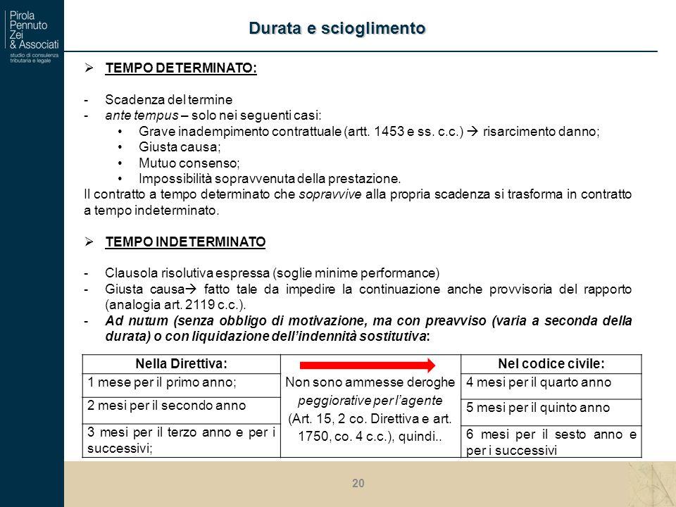 TEMPO DETERMINATO: -Scadenza del termine -ante tempus – solo nei seguenti casi: Grave inadempimento contrattuale (artt.