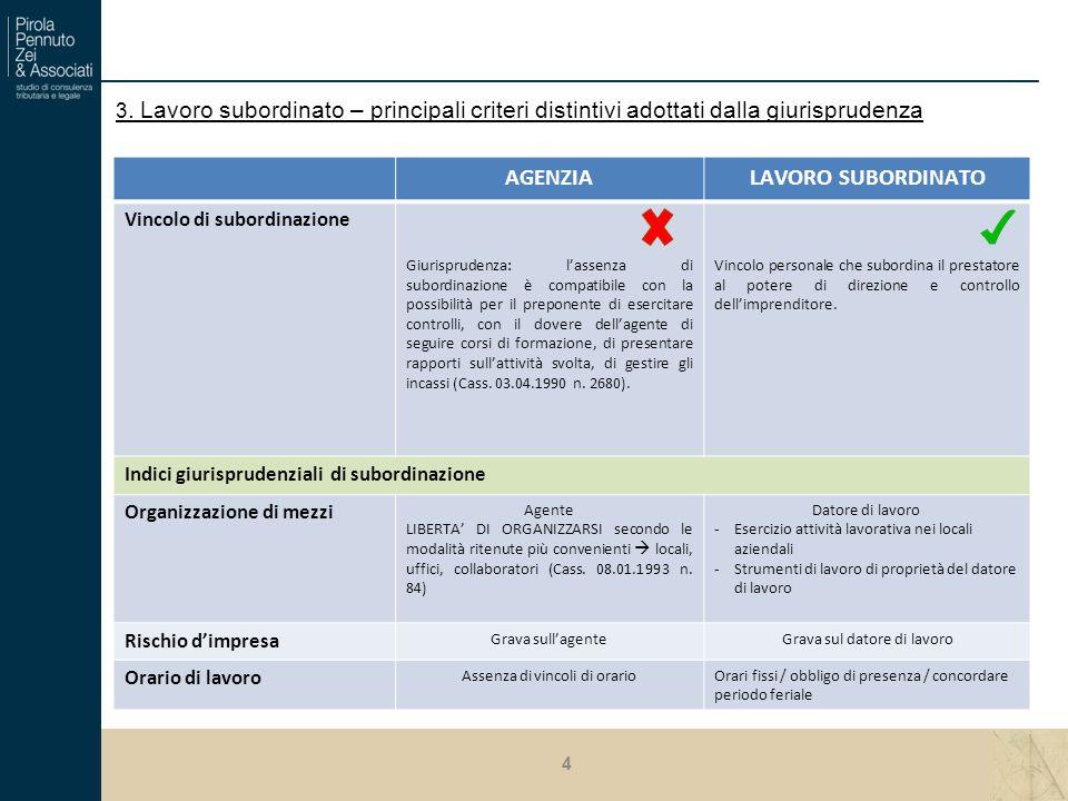 3. Lavoro subordinato – principali criteri distintivi adottati dalla giurisprudenza AGENZIALAVORO SUBORDINATO Vincolo di subordinazione Giurisprudenza