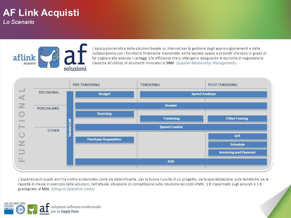 AF Link Acquisti Modulo Gare Un prodotto di AF Soluzioni S.r.l.