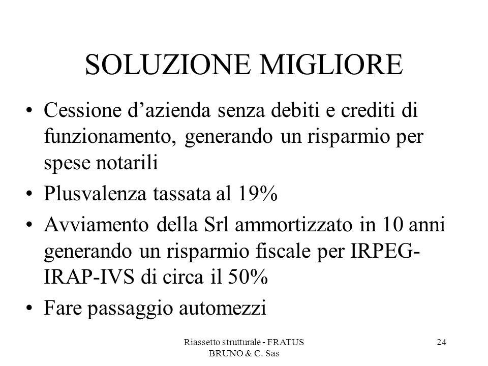 Riassetto strutturale - FRATUS BRUNO & C. Sas 24 SOLUZIONE MIGLIORE Cessione d'azienda senza debiti e crediti di funzionamento, generando un risparmio