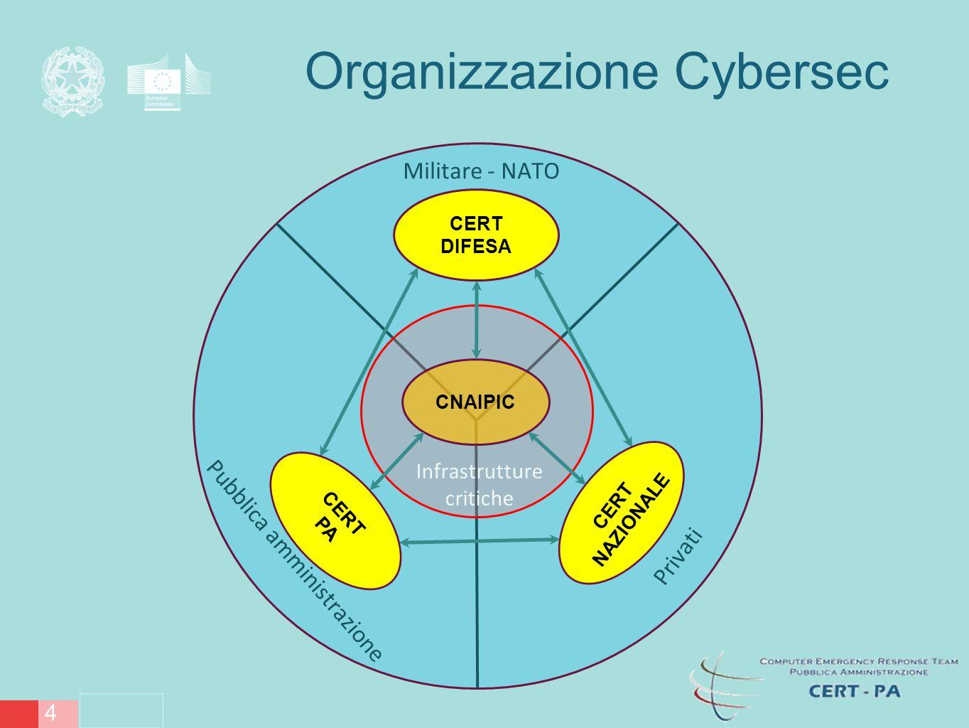 /13 5 CERT DIFESA Pubblica amministrazione Privati Militare - NATO CERT PA CERT NAZIONALE Infrastrutture critiche CNAIPIC Nucleo Sicurezza Cibernetica Organizzazione Cybersec