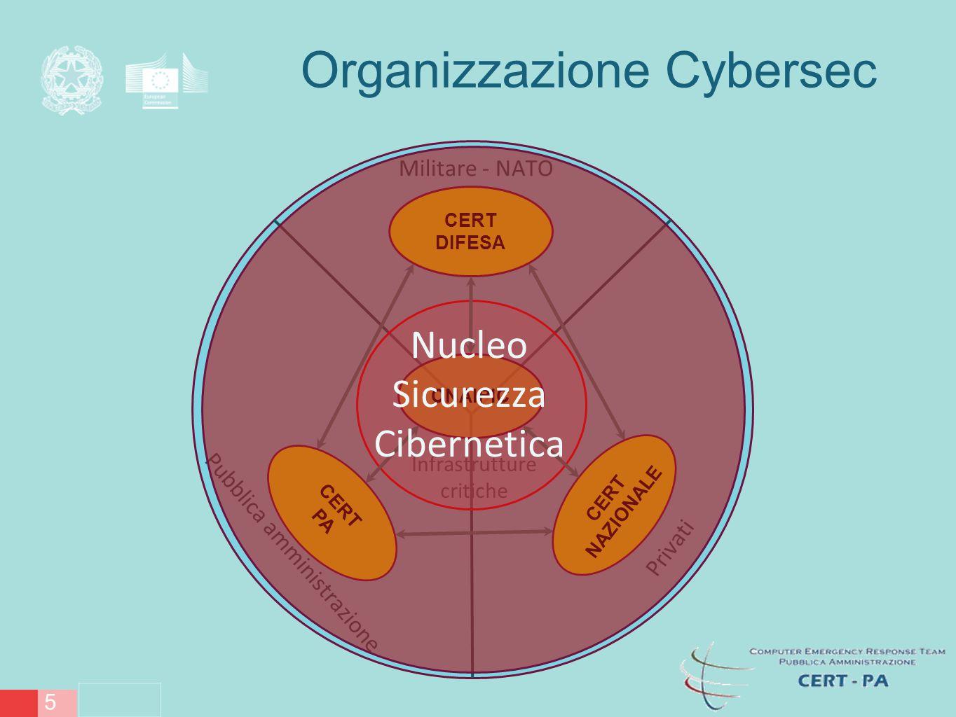/13 6 Rapporto CIS 2014 Mancanza di strutture organizzative in grado di gestire gli eventi e rispondere agli attacchi.