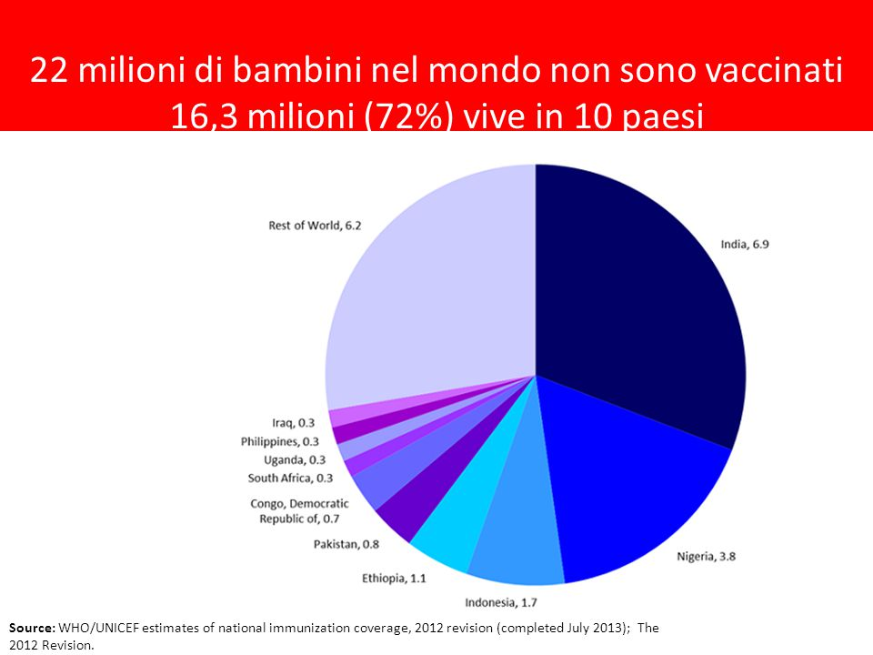 Source: WHO/UNICEF estimates of national immunization coverage, 2012 revision (completed July 2013); The 2012 Revision. 22 milioni di bambini nel mond