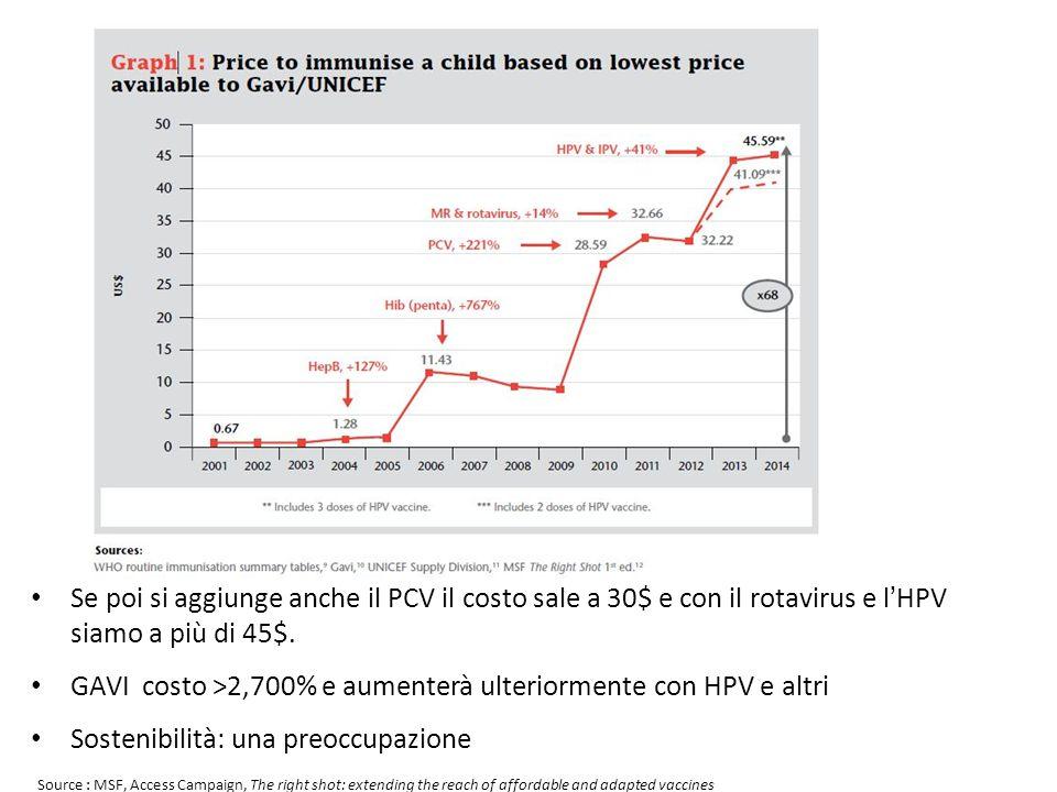 Se poi si aggiunge anche il PCV il costo sale a 30$ e con il rotavirus e l'HPV siamo a più di 45$. GAVI costo >2,700% e aumenterà ulteriormente con HP