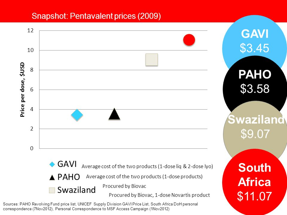 Snapshot: Pentavalent prices (2009) GAVI $3.45 PAHO $3.58 $9.07 South Africa $11.07 Swaziland Average cost of the two products (1-dose liq & 2-dose ly