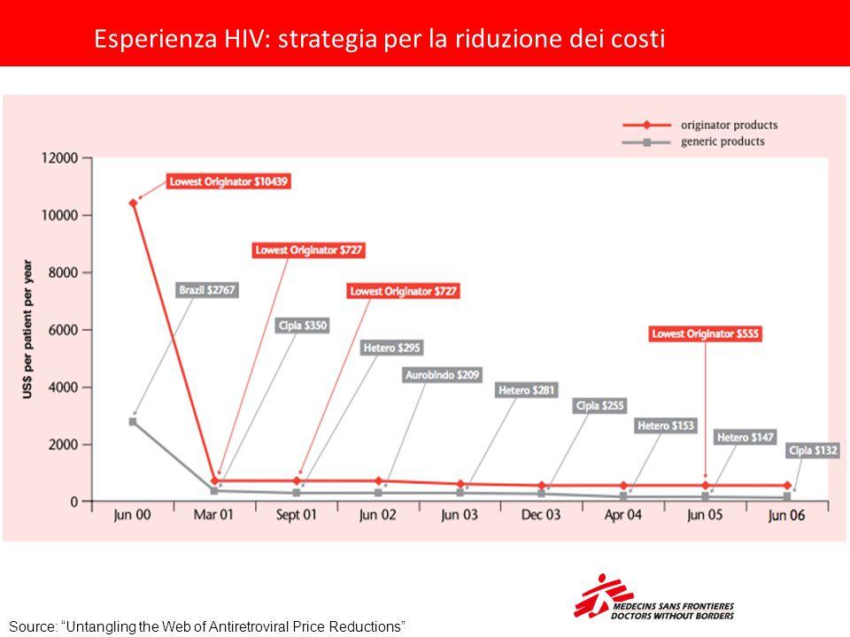 """Esperienza HIV: strategia per la riduzione dei costi Source: """"Untangling the Web of Antiretroviral Price Reductions"""""""