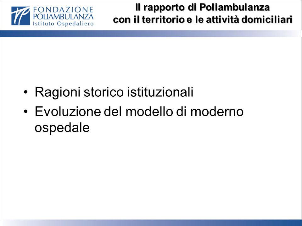 Ragioni storico istituzionali Evoluzione del modello di moderno ospedale Il rapporto di Poliambulanza con il territorio e le attività domiciliari