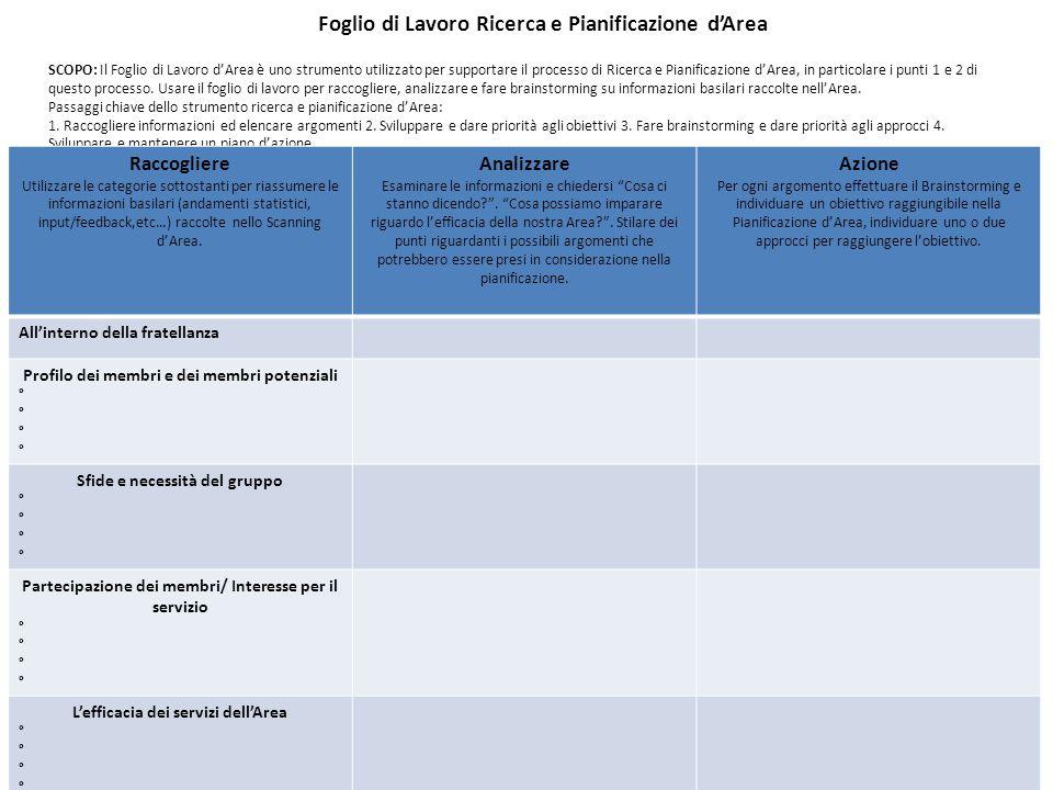 Foglio di Lavoro Ricerca e Pianificazione d'Area SCOPO: Il Foglio di Lavoro d'Area è uno strumento utilizzato per supportare il processo di Ricerca e Pianificazione d'Area, in particolare i punti 1 e 2 di questo processo.
