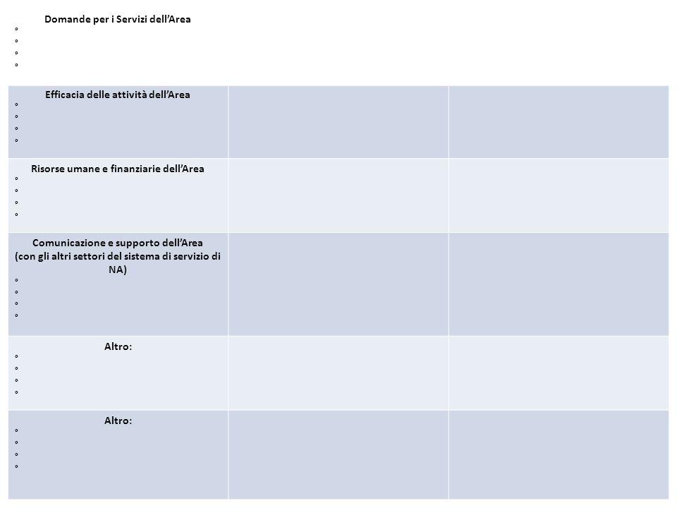 Domande per i Servizi dell'Area ° Efficacia delle attività dell'Area ° Risorse umane e finanziarie dell'Area ° Comunicazione e supporto dell'Area (con gli altri settori del sistema di servizio di NA) ° Altro: ° Altro: °