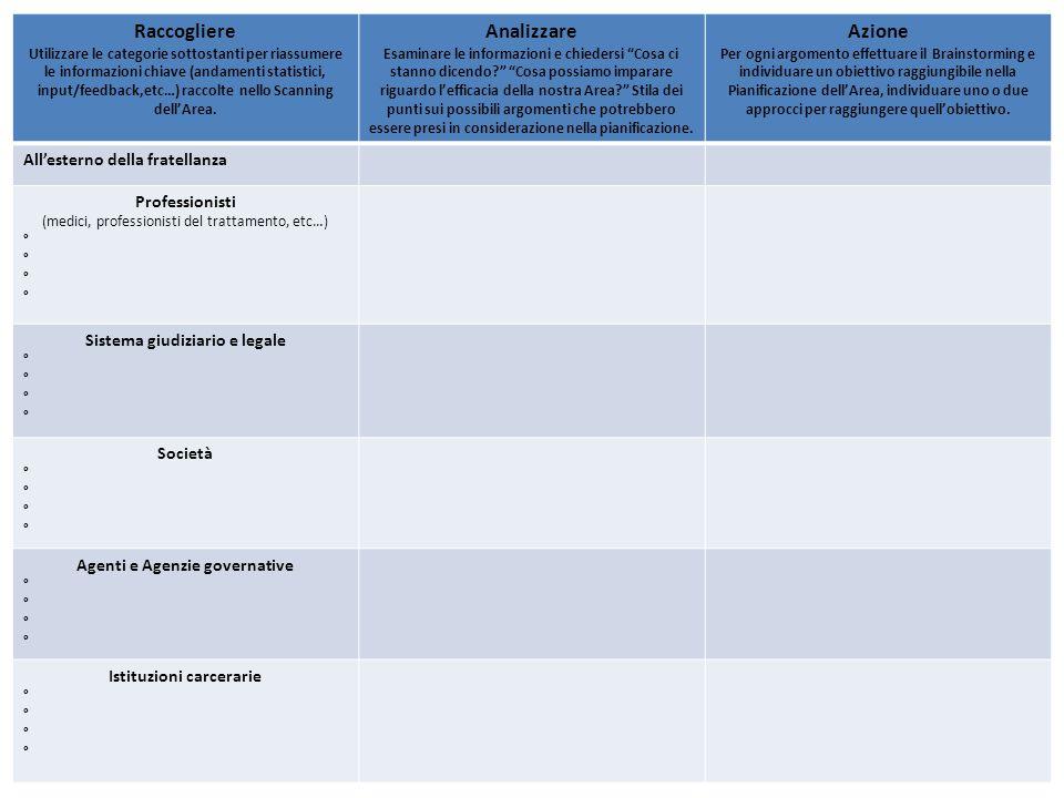 Raccogliere Utilizzare le categorie sottostanti per riassumere le informazioni chiave (andamenti statistici, input/feedback,etc…) raccolte nello Scanning dell'Area.