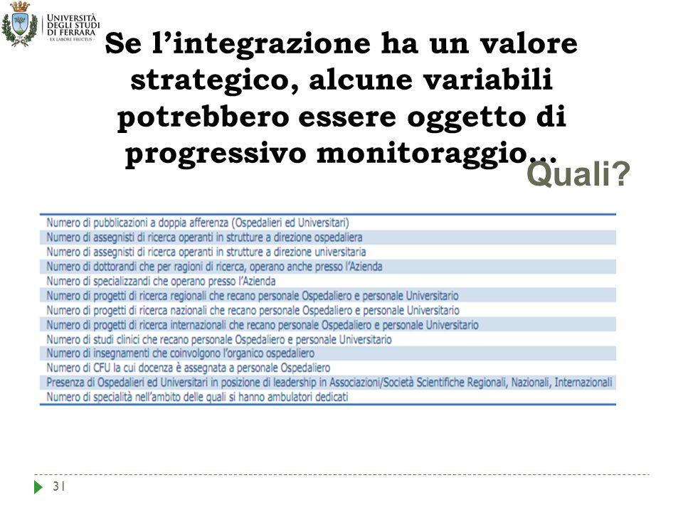 31 Se l'integrazione ha un valore strategico, alcune variabili potrebbero essere oggetto di progressivo monitoraggio… Quali?