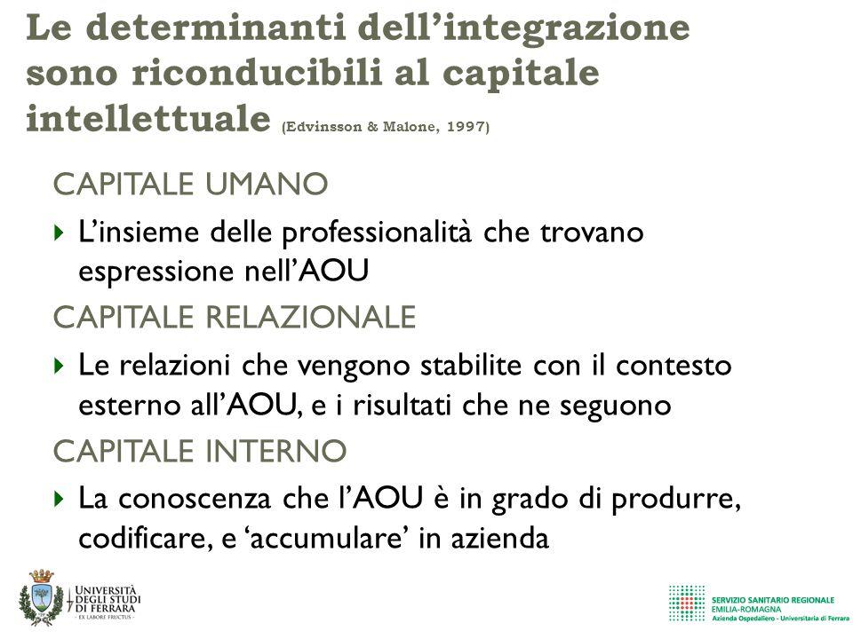 Le determinanti dell'integrazione sono riconducibili al capitale intellettuale (Edvinsson & Malone, 1997) CAPITALE UMANO  L'insieme delle professiona