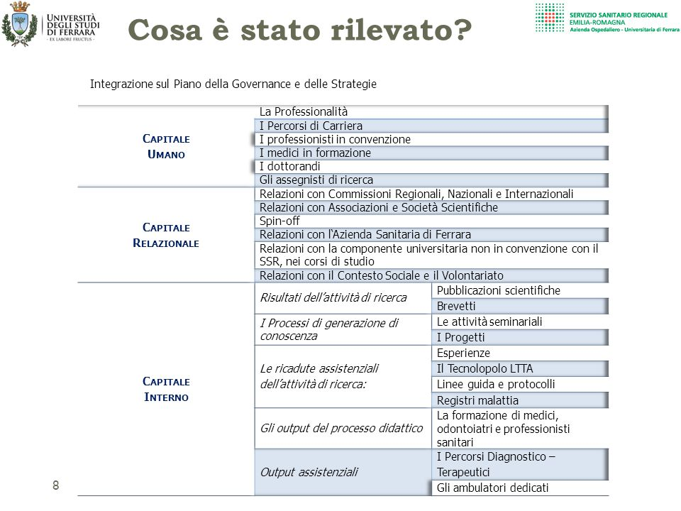 Cosa è stato rilevato? 8 Integrazione sul Piano della Governance e delle Strategie