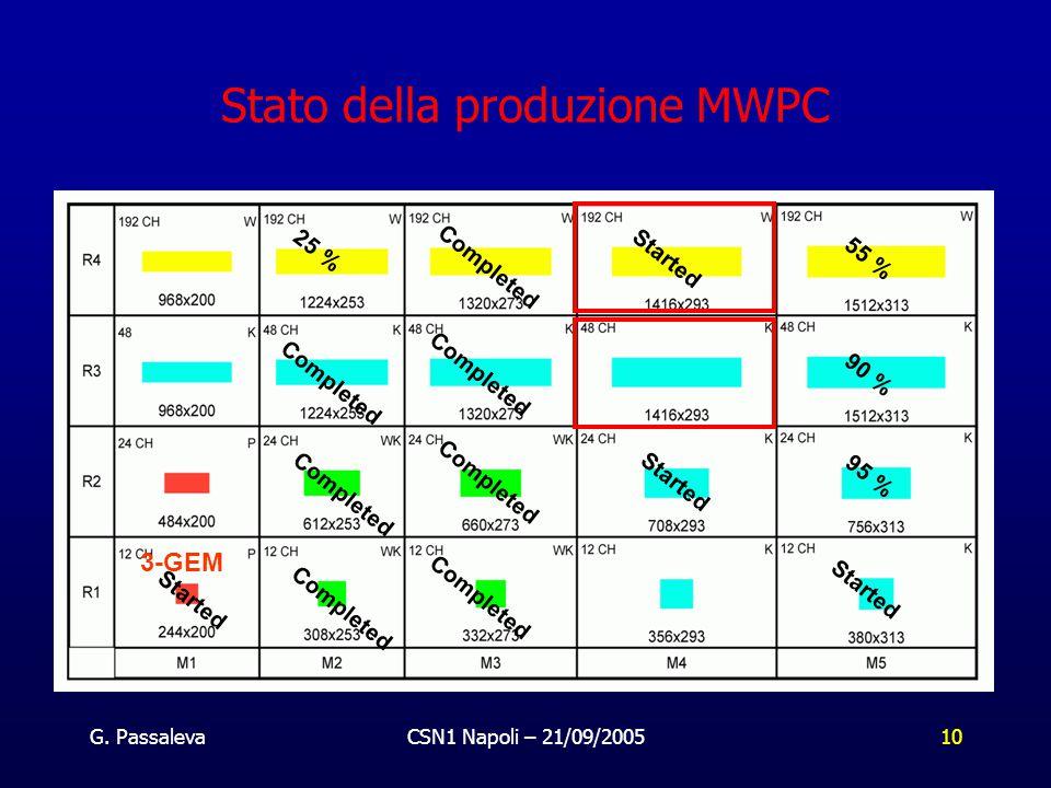 G. PassalevaCSN1 Napoli – 21/09/200510 Stato della produzione MWPC 3-GEM Completed 90 % Completed 55 % Completed 25 % Completed 95 % Started