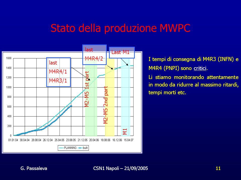 G. PassalevaCSN1 Napoli – 21/09/200511 Stato della produzione MWPC last M4R4/1 M4R3/1 M2-M5 1st part M2-M5 2nd part M1 I tempi di consegna di M4R3 (IN