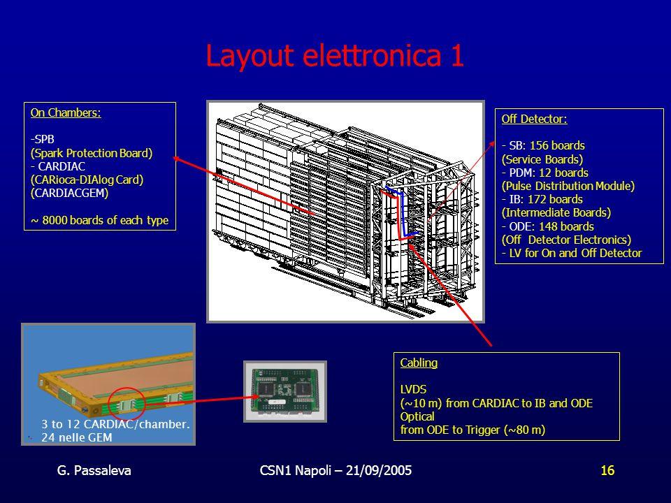G. PassalevaCSN1 Napoli – 21/09/200516 Layout elettronica 1 On Chambers: -SPB (Spark Protection Board) - CARDIAC (CARioca-DIAlog Card) (CARDIACGEM) ~