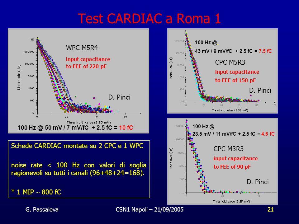 G. PassalevaCSN1 Napoli – 21/09/200521 Test CARDIAC a Roma 1 100 Hz @ 23.5 mV / 11 mV/fC + 2.5 fC = 4.6 fC 100 Hz @ 43 mV / 9 mV/fC + 2.5 fC = 7.5 fC