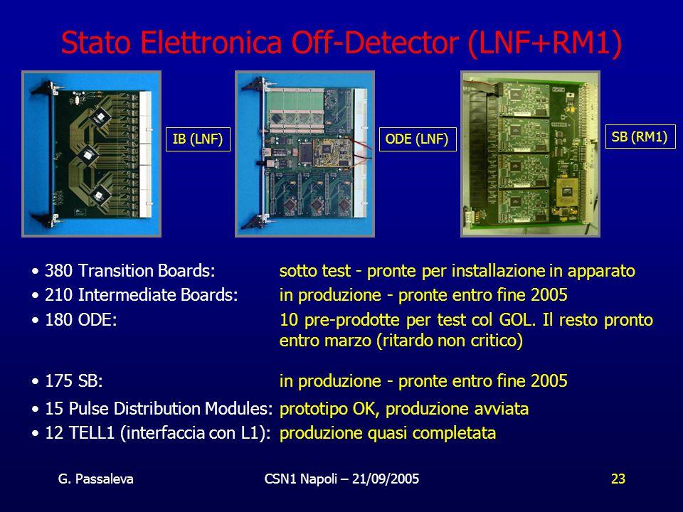 G. PassalevaCSN1 Napoli – 21/09/200523 Stato Elettronica Off-Detector (LNF+RM1) 380 Transition Boards: sotto test - pronte per installazione in appara