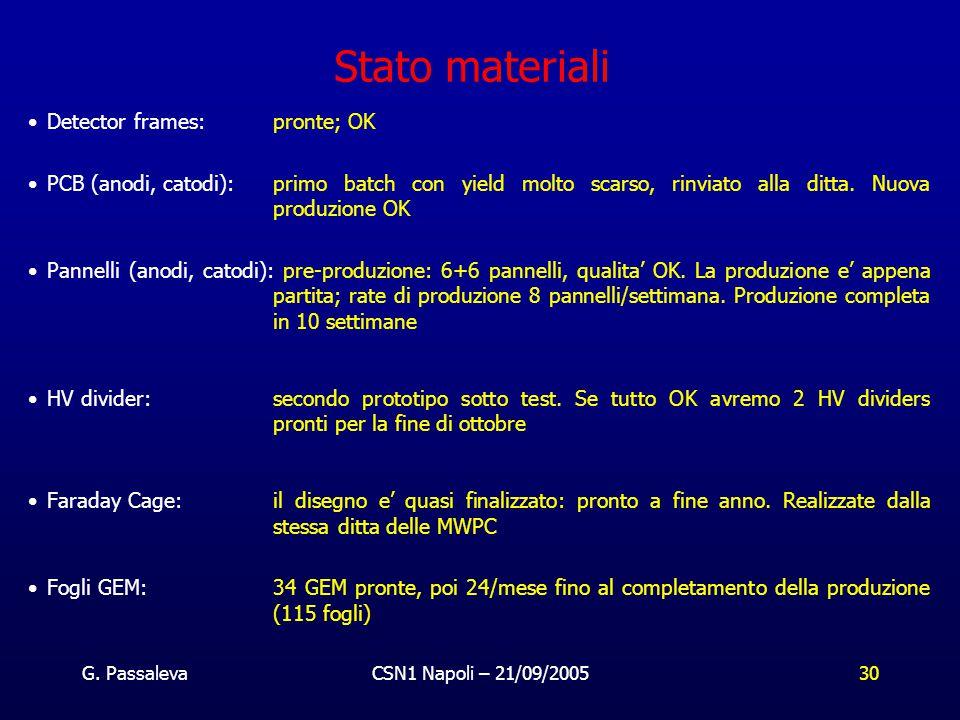 G. PassalevaCSN1 Napoli – 21/09/200530 Stato materiali Detector frames: pronte; OK PCB (anodi, catodi): primo batch con yield molto scarso, rinviato a