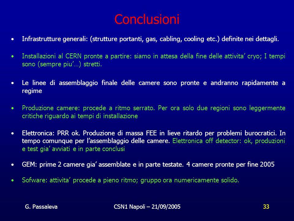 G. PassalevaCSN1 Napoli – 21/09/200533 Conclusioni Infrastrutture generali: (strutture portanti, gas, cabling, cooling etc.) definite nei dettagli. In