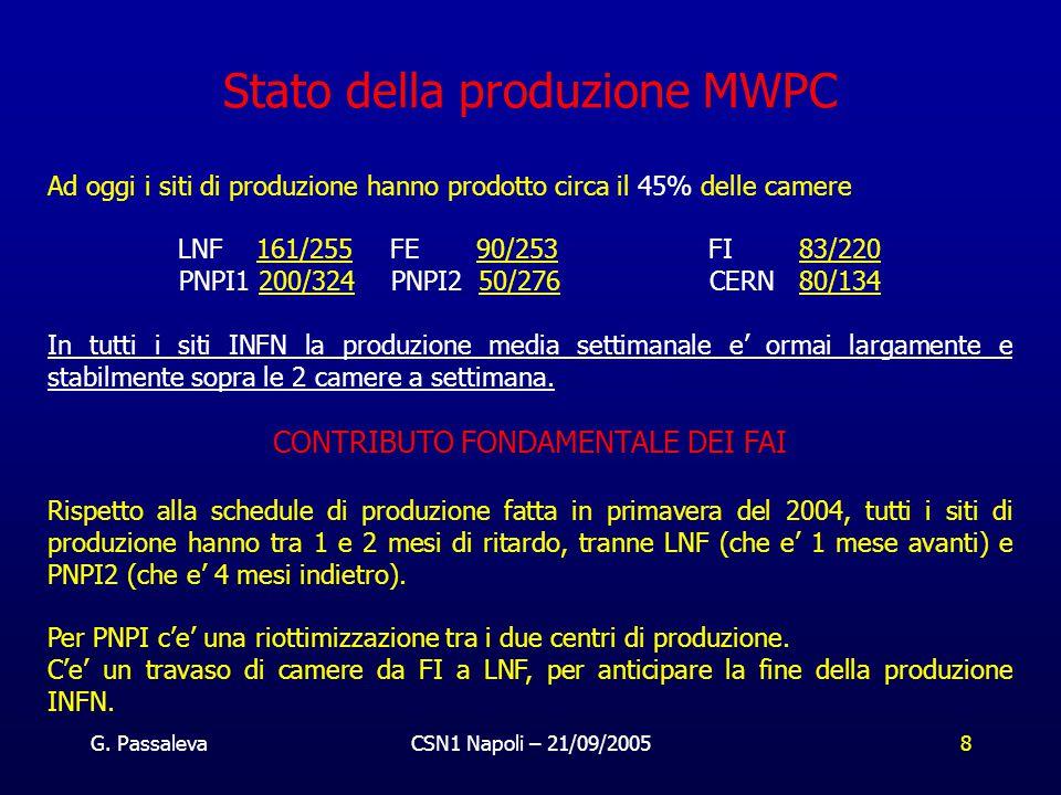 G. PassalevaCSN1 Napoli – 21/09/20058 Ad oggi i siti di produzione hanno prodotto circa il 45% delle camere LNF 161/255FE 90/253FI 83/220 PNPI1 200/32