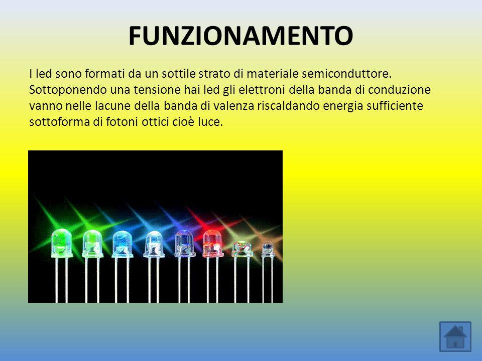 FUNZIONAMENTO I led sono formati da un sottile strato di materiale semiconduttore.